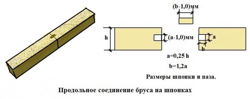 Как выполняется соединение бруса?