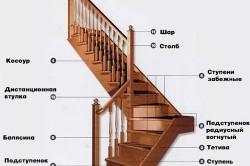Схема устройства деревянной лестницы