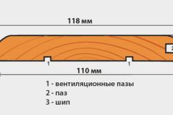 Схема устройства и размеров вагонки