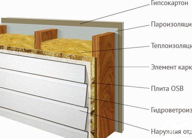 Как построить каркасный дачный домик своими руками