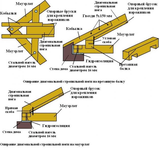 Мауэрлат: как вычислить его размеры?