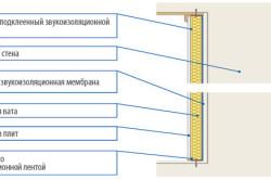 Схема изоляции внутренних перегородок