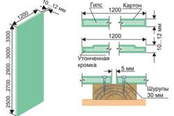 Технология монтажа гипсокартона на деревянный каркас