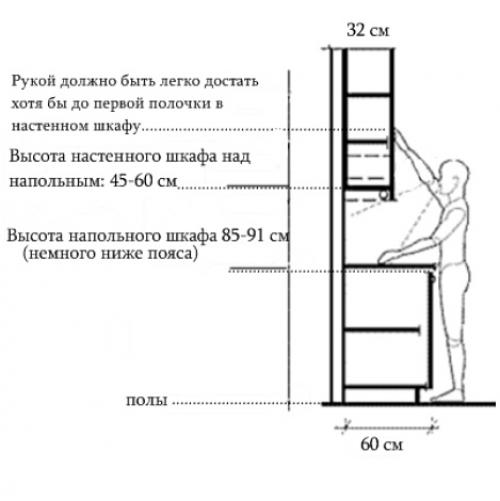 Навесные шкафы: монтаж своими руками