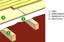 Схема обустройства пола по лагам на грунтовке в деревянном доме