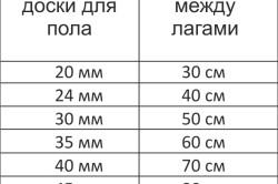 Таблица расстояния между лагами пола в зависимости от толщины доски пола