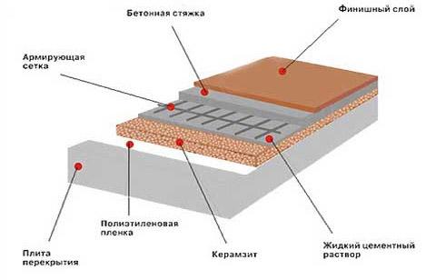 Утепление пола керамзитом под стяжку, по лагам: пошаговое руководство, нюансы технологии, схемы