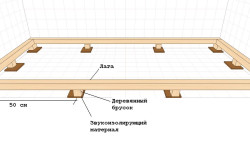 Схема монтажа лаг на пол