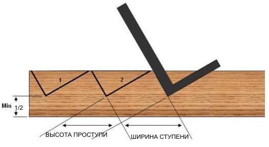 Нюансы установки деревянных лестниц