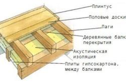 Схема деревянного пирога пола по лагам