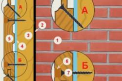 Схема крепления вагонки: 1 – cтена, 2 – зазор, 3 – утеплитель, 4 – ветроизоляция, 5 – вагонка.