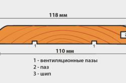 Схема доски вагонки.