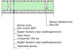 Межэтажное перекрытие между балок