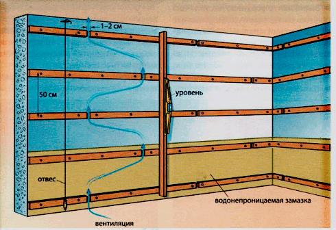 Особенности отделки дома из бруса внутри