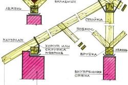 Конструкция наклонных стропил