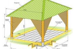 Схема конструкции беседки-павильона