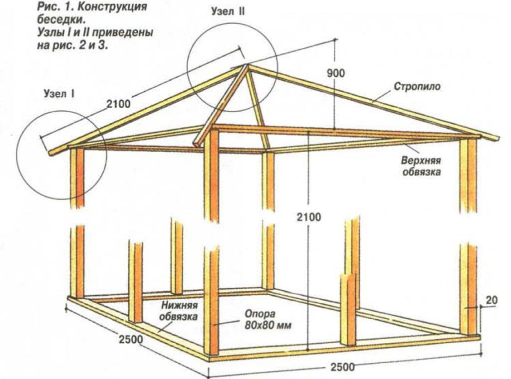 Схема конструкции беседки