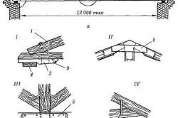 Схема устройства крыши для беседки