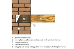 Схема монтажа балки в кирпичную стену