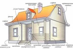 Панели для отделки дома деревянным сайдингом