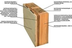 Схема обрешетки дома деревом