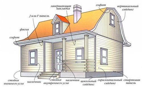 Отделка дома деревом снаружи панелями и блок-хаусом