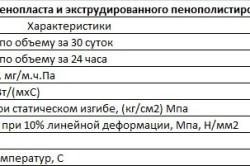 Таблица характеристик экструдированного пенополистирола