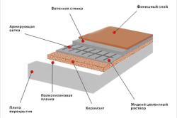 Схема утепления пола экструдированным пенополистиролом