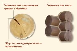Схема заделки трещин в бревнах