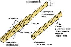 Схема усиления стропильной балки
