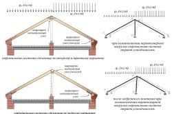 Схема расчета нагрузки на стропила