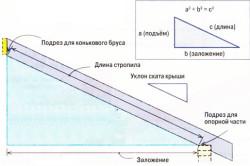 Схема расчета стропильной системы