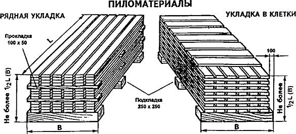 Рядная укладка и укладка в клетки пиломатериалов