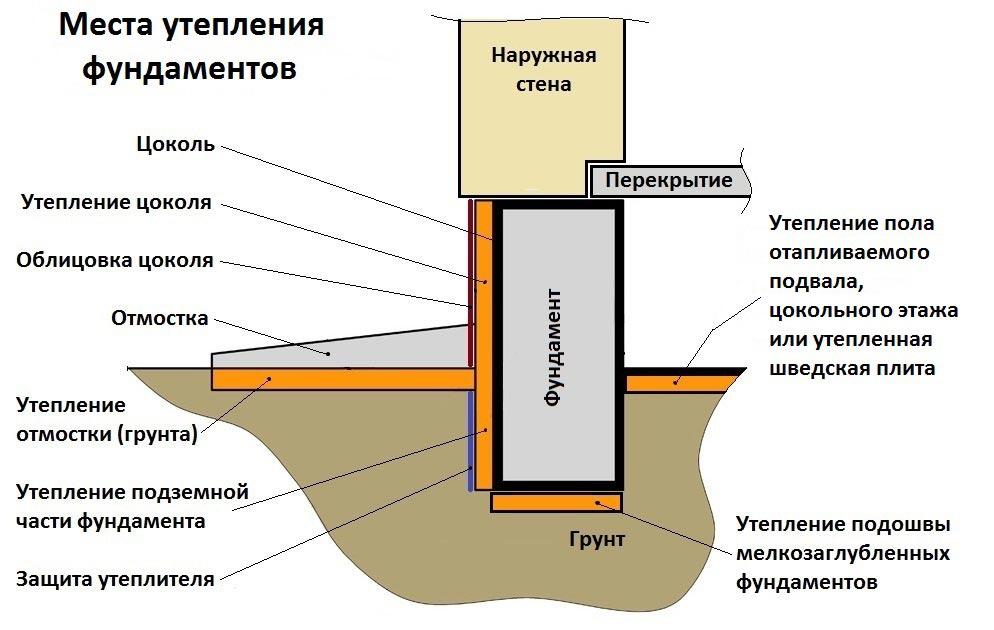 технология утепления фундамента пеноплексом