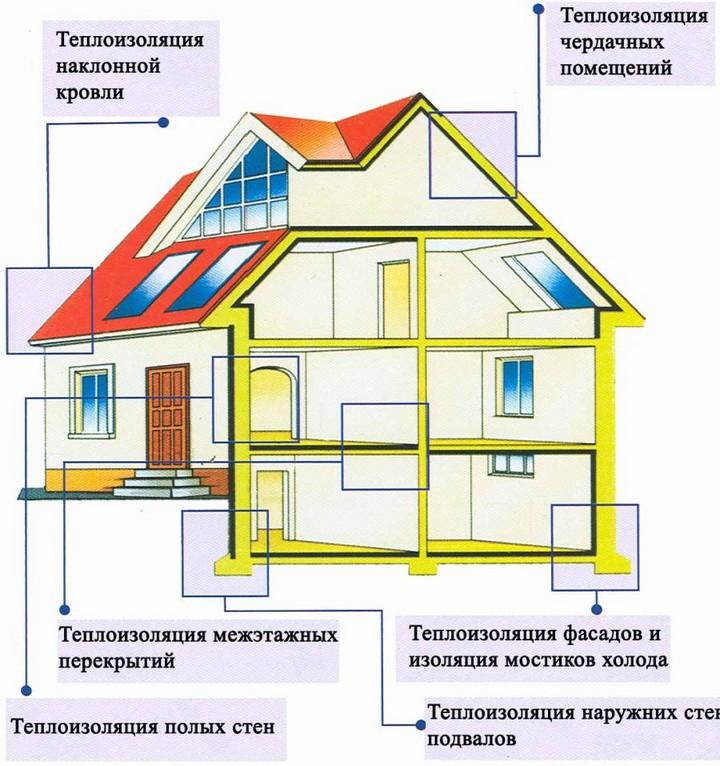Схема теплоизоляции и утепления частного дома.