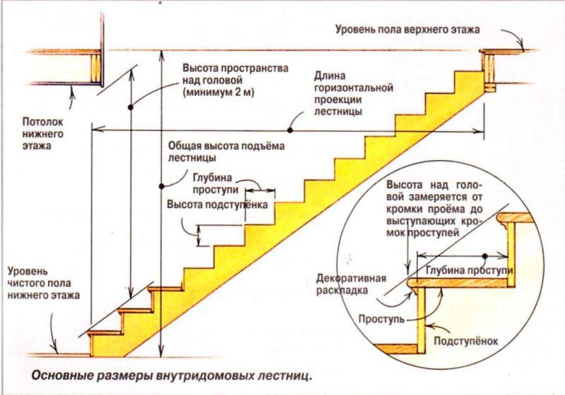 Приставные и маршевые лестницы из дерева своими руками