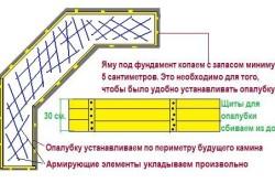 Схема закладки фундамента под барбекю