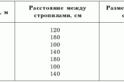 Таблица расчета длины стропил, шага между ними и сечения бруса