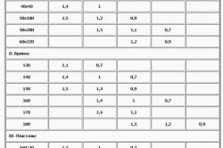 Таблица расстояний между стропилами