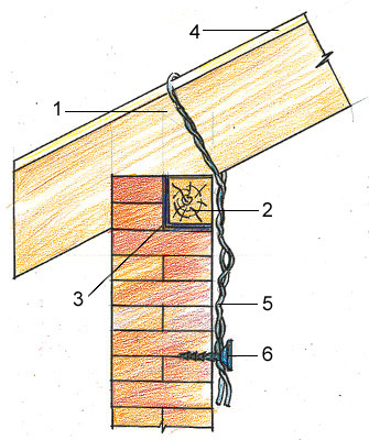 Разновидности крепления мауэрлата к газобетону в фото