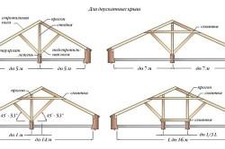 Схема расположения наслонных стропил для двухскатных крыш