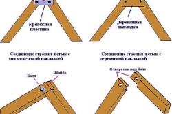 Схема узлов соединения стропильной системы
