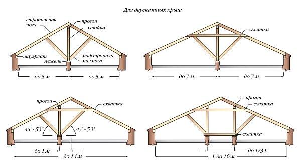 Разновидности наслонных стропил: конструкция и узлы