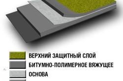 Схема структуры листа рубероида