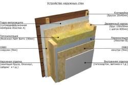 Схема устройства стен парилки с пароизоляцией