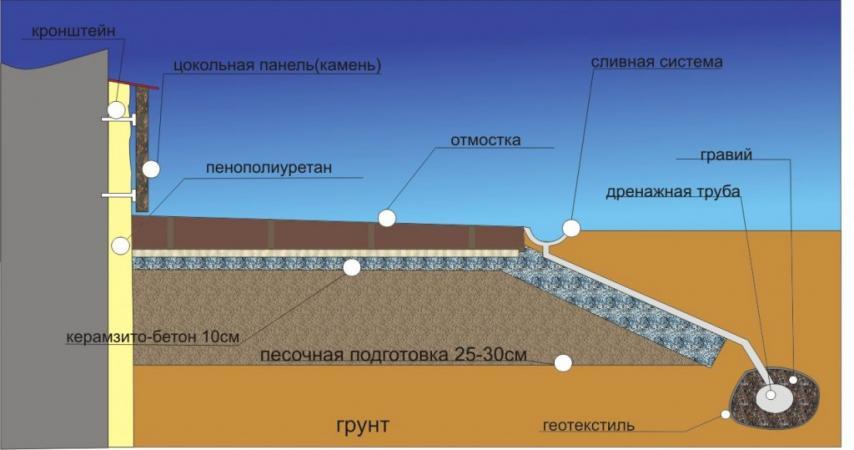 Схема утепления фундаментов