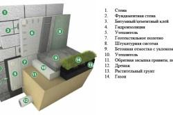 Схема внутреннего утепления фундаментов