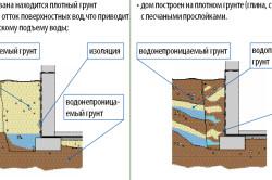 Технология наружного утепления фундаментов
