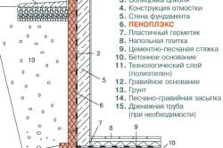 Схема наружного утепления фундаментов
