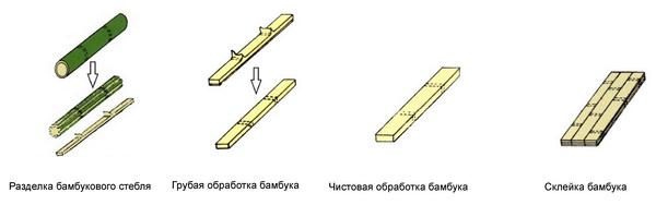 Современное напольное покрытие: паркетная доска и ее характеристики